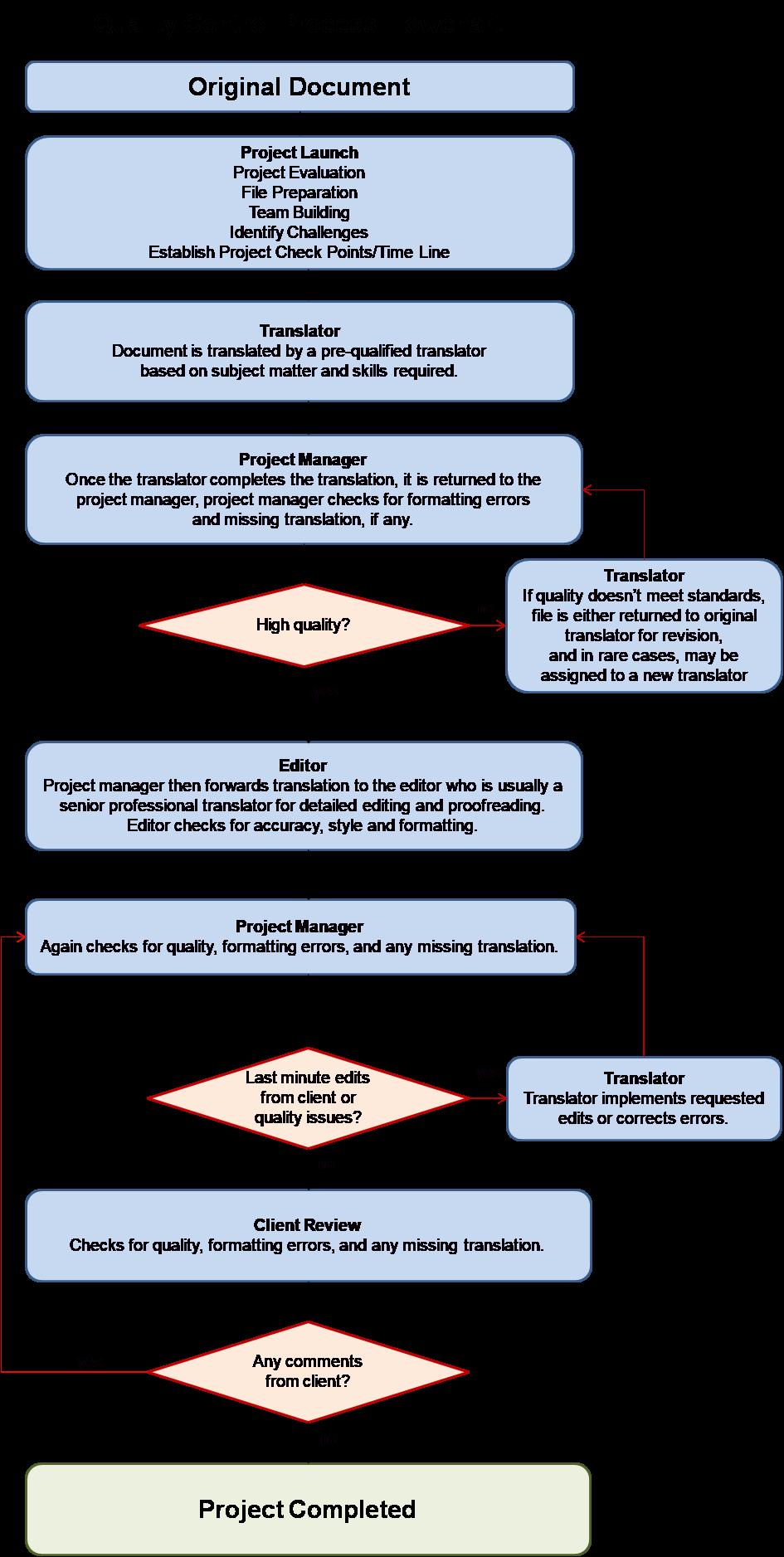 quality control university translators services infographic image